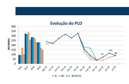evolucao-pld-julho-2020