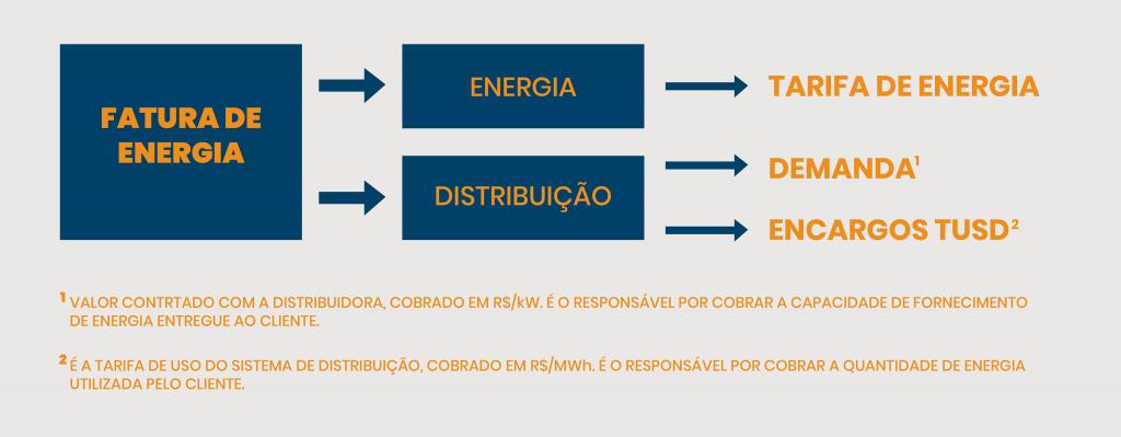 infografico-mostra-como-funciona-o-custo-de-energia-no-mercado-cativo