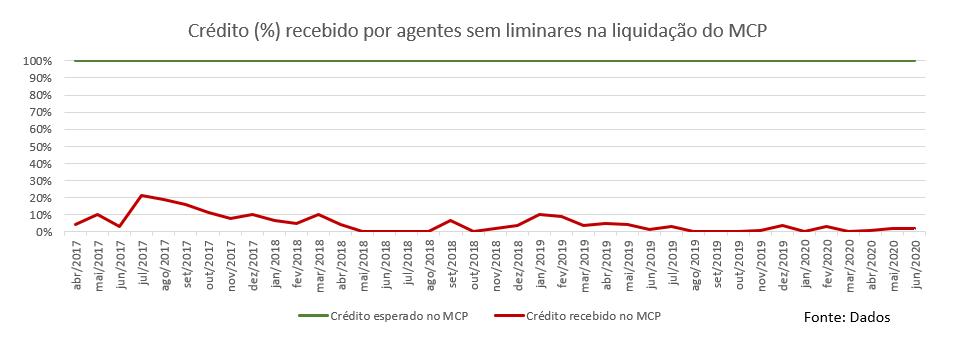 grafico-credito-recebido-na-liquidacao-do-mercado-de-curto-prazo
