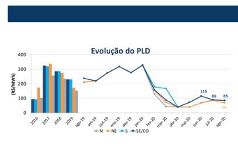 evolucao-pld