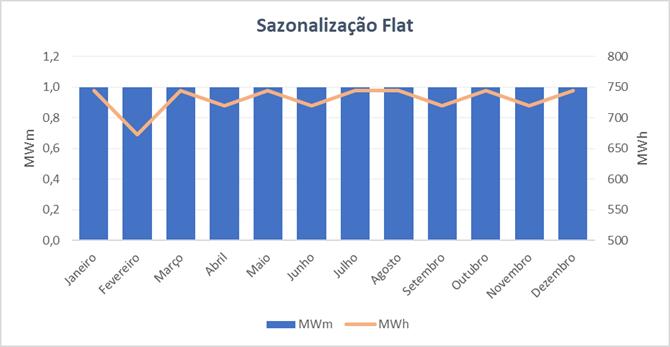 sazonalizacao-flat