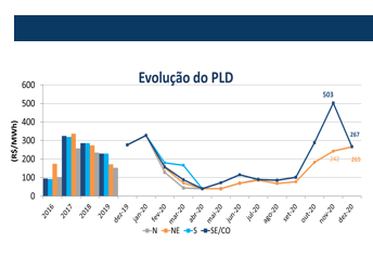 tabela-evolucao-pld-dezembro-2020